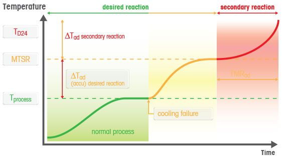 Maximum Temperature of a Synthesis Reaction