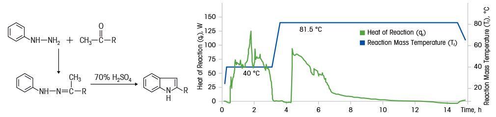 heat of reaction study