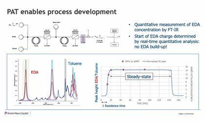 Development of a Semi-Continuous Manufacturing Process